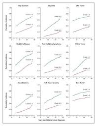 Chronic Health Conditions in Adult <b>Survivors</b> of Childhood <b>Cancer</b> ...
