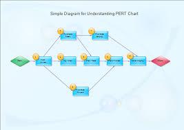 pert chart   pert chart softwarewbs diagram  middot  understand pert chart