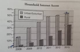 the graph below shows the percentage of urban suburban and rural essay topics the graph below shows the percentage of urban suburban and rural households in a european country that had internet access between 2008 and
