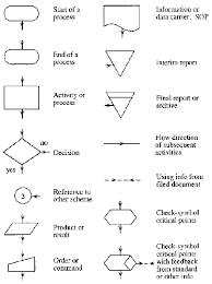 process flow diagram symbols pdf photo album   diagramswhat is flowchart   let  s programming