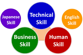 education acroquest myanmar technology five skills to be a global software engineer