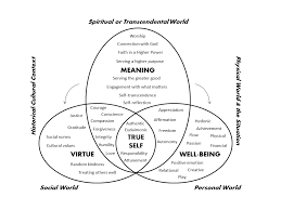 from attunement to a meaning centered good life figure 1 an integrative and meaning centered model of a good life