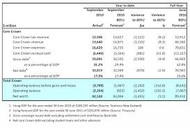 personal financial statement for excel share on financial govt financial statements 3 months ending sept scoop news