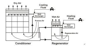 hk ee net   air conditioning system air side system equipmentschematic diagram of a liquid desiccant air conditioning system  the text above describes the image