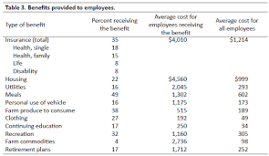 Wages and Benefits for Farm Employees Many farm employers like to tie part of an employee's compensation to production efficiency or some other criterion as a means to motivate and reward ...