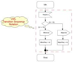 state machine diagram   transition sequence notations    state machine diagram as shown below  uml notation shape   transition sequence