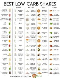 Best <b>Low Carb Protein Shakes</b> You HAVE to try!   With easy-to-read ...