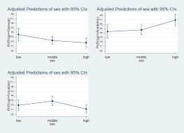 multinomial logistic regression stata data analysis examples image mlogit margins