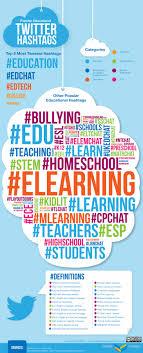 the teacher s guide to twitter edudemic education twitter hashtag guide