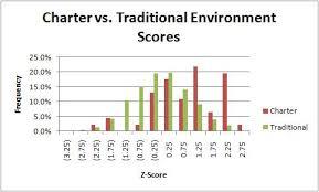 school progress report statistics  chalkbeat