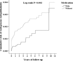 The impact of diabetes mellitus medication on the ... - PLOS ONE