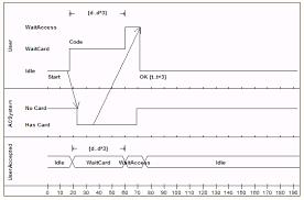 example timing diagram  enterprise architect user guide see also  example timing diagram  middot  create