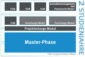 Biotech Master Universit  t M  nster