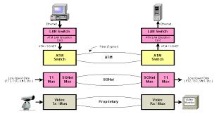 chapter    telecommunications handbook for transportation    diagram showing three primary communication links used by udot  all using typical fiber  atm