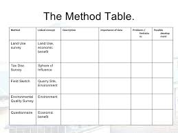 Geography Coursework   Data Interpretation  middot  Morpeth Coursework