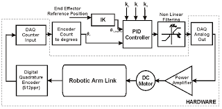 the block diagram below shows  link robotic arm        chegg comexpert answer