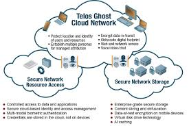 secure cloud mobility anonymous vpn ghost the cloud network environment includes the ghost network and capabilities for mobile biometric authentication to protect network resources and