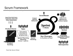 dc scrum agile eng       diagram representing scrum