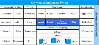 knowledge management case study knowledge management at microsoft      Impact case studies Research Loughborough University Developing a knowledge management strategy to improve organisational efficiency
