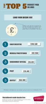 infographic the top highest paid uk jobs net recruit highest paid uk jobs infographic