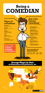 how to become a comedian com here is an infographic to give you a glimpse into the industry