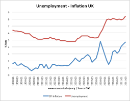 inflation rates in uk economics help in 2008 there was a rise in both inflation and unemployment this was due to higher oil prices which causes cost push inflation and also