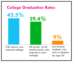 new study finds csf alumni persist in college children s college graduation rates