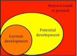 theories of cognitive development  lev vygotsky    psycho hawkszpd diagram