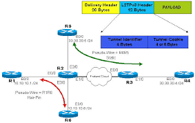 layer  tunneling protocol  version   static method and    network diagram