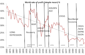 predictions for michael roberts blog world rate of profit