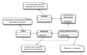 what is the meaning of dashed arrow in uml class diagram    stack    enter image description here