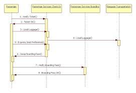 Online shopping UML examples   use cases  checkout  payment     Lucidchart