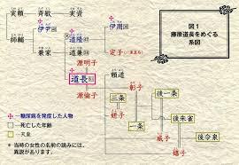 「藤原道長と長男・頼通」の画像検索結果