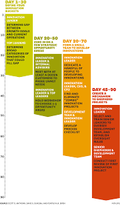 build an innovation engine in days day 1 to 30 define your innovation buckets