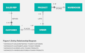 what is entity relationship diagram    definition from whatis comer diagram example
