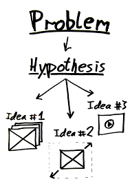 Image result for RESEARCH HYPOTHESIS DEFINITION