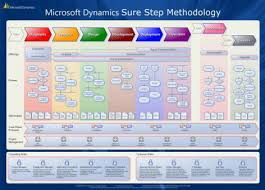 collection software process diagram pictures   diagramssure step of microsoft dynamics software gp
