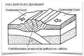 Image result for collision plate margin