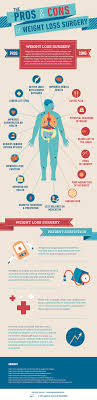 pros and cons of weight loss surgery infographic in s pros of weight loss surgery