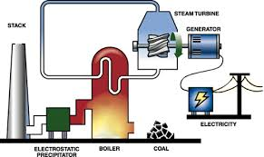 the generator  electrical energy and generators on pinterest