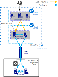 install a replica active directory domain controller in azure    create an active directory site for the azure virtual network