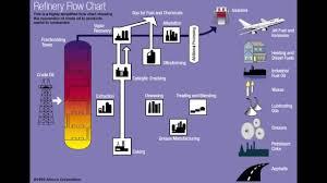 fsc refinery flow chart   youtubefsc refinery flow chart