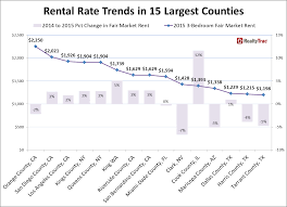 california revenues 351 million lower than expected the analysis included 461 counties nationwide with a population of at least 100000 and sufficient home price income and rental data