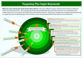 how to do keyword research the smart way targeting interest and keyword research target model