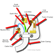 wiring diagram for electrical plug images electrical outlet diagram showing the inside of a standard uk plug and its wiring