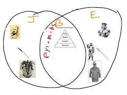 feudal ese european feudal system