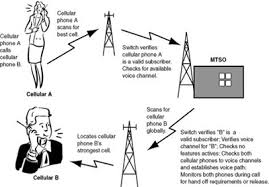 mobile phone communication  how it works mobile network  the gsm system