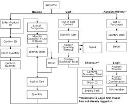 images about user flow  flow chart on pinterest   wireframe    website user flow   google search