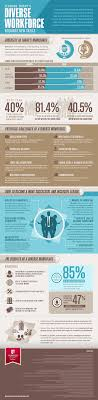 leading today s diverse workforce requires new management skills an overview of workforce diversity