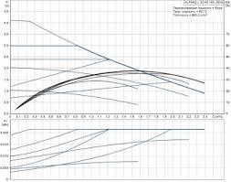 <b>Насос циркуляционный Grundfos ALPHA2</b> L 32-40 98286501 ...